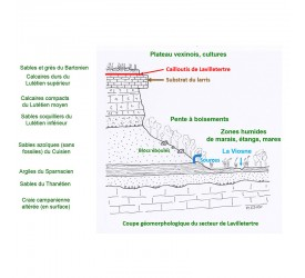 Lavilletertre : Géologie